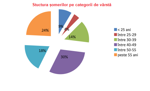 Șomaj la minimum istoric în Botoșani